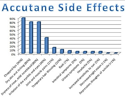 Accutane Side Effects